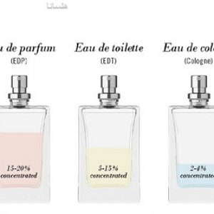 تفاوت عطر، ادکلن و پرفیوم در چیست؟